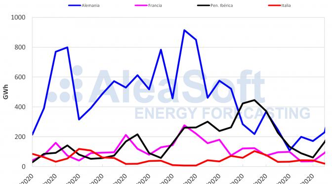 La producción eólica se incrementó esta semana en todos los mercados europeos