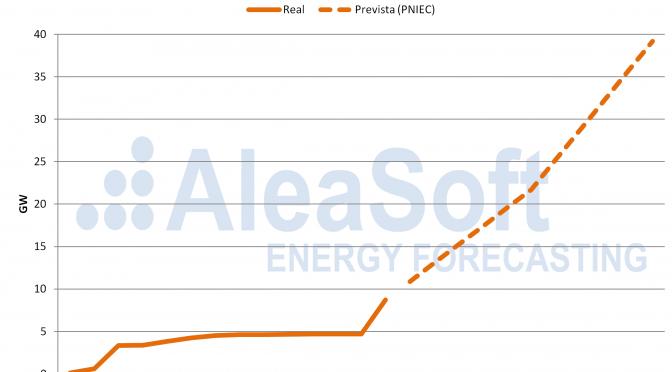 Financiación de la energía fotovoltaica