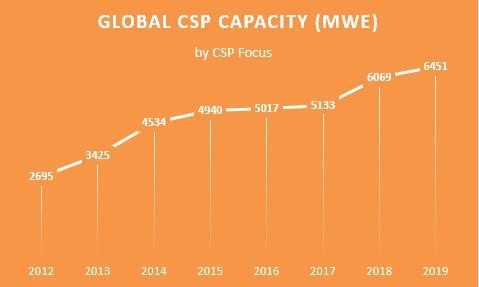 China genera la mitad de la capacidad global de energía termosolar de nueva construcción en 2019