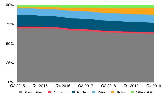 India agregó 14 gigavatios de energía eólica en los últimos cinco años