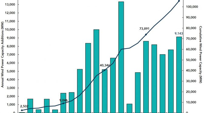 Estador Unidos ya tiene 105.583 MW de energía eólica y 60.000 aerogeneradores