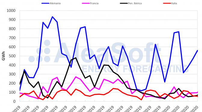 La producción eólica se ha recuperado esta semana en todos los mercados europeos