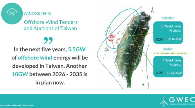 GWEC impulsa la energía eólica marina en Taiwán