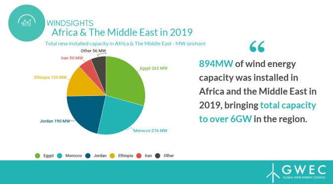 África y Oriente Próximo agregan 894MW de capacidad de energía eólica en 2019