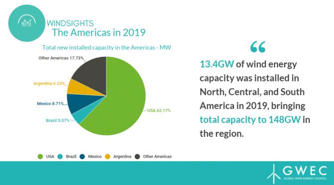 América instaló más 13,4 GW de energía eólica en 2019