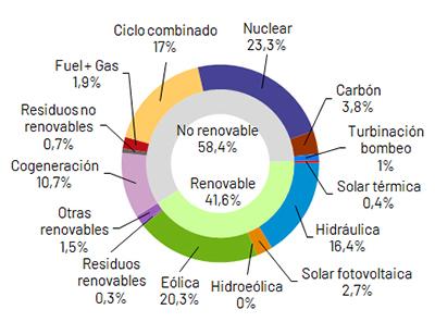 La energía eólica produjo el 20,3% de la electricidad en enero