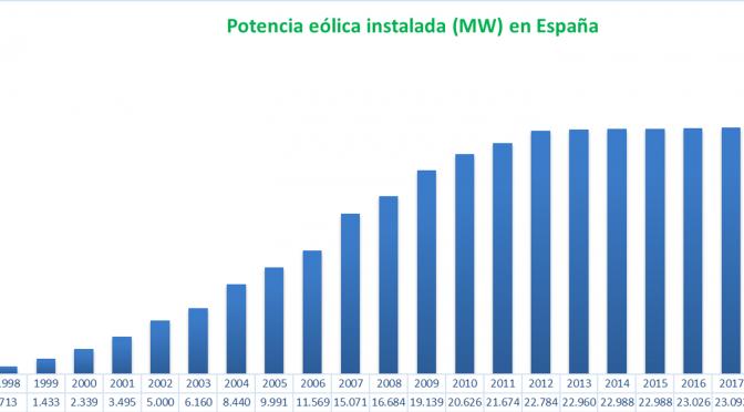 La energía eólica supera los 25.700 MW instalados en España