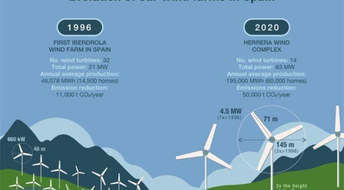 Iberdrola promoverá parque eólico en España con los aerogeneradores terrestres más potentes