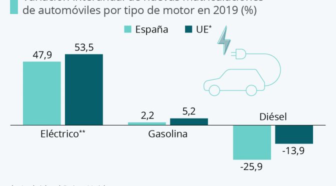 Las matriculaciones de vehículos eléctricos, las que más aumentan