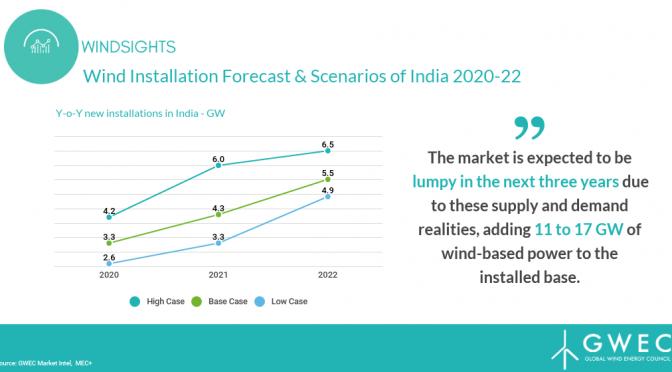 Energía eólica en India alcanzará entre 48 GW y 54 GW para 2020