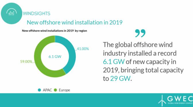 Record de 6,1 GW de energía eólica marina instalada en 2019