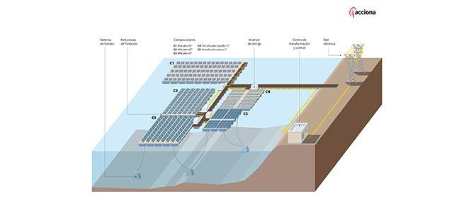 Acciona inicia en Extremadura la primera central solar fotovoltaica flotante