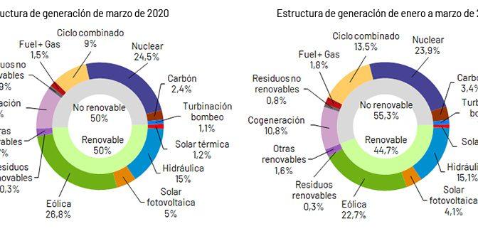 La eólica genera 14.233 GWh en el primer trimestre de 2020, el 23,4% de la generación