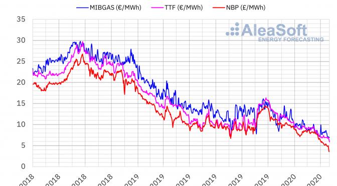 La caída de la demanda y las tensiones geopolíticas entre las causas de los precios bajos del gas