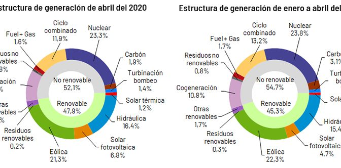 La demanda de energía eléctrica de España desciende un 17,3% en abril