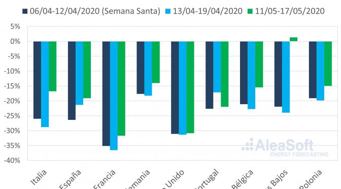 Evolución de los mercados de energía y la financiación de proyectos renovables en la coronacrisis
