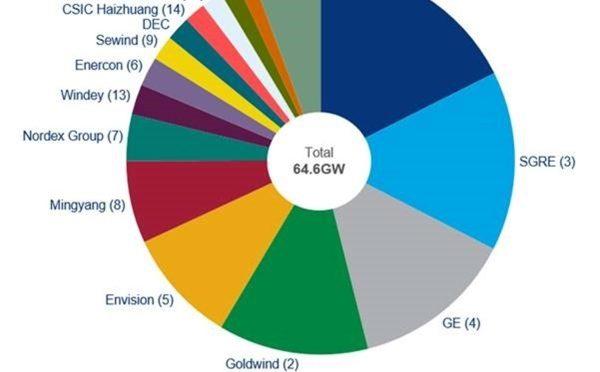 Vestas alcanza un récord de aerogeneradores y domina la eólica terrestre