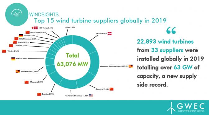 Se instalaron 22.893 aerogeneradores en 2019 producidas por 33 proveedores y más de 63 GW de capacidad de energía eólica