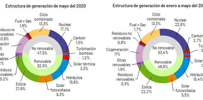 La demanda de energía eléctrica de España desciende un 13,1% en mayo