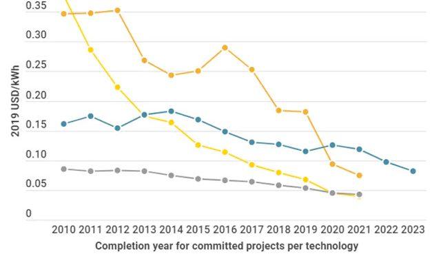La energía solar y eólica ahora más barata que el carbón