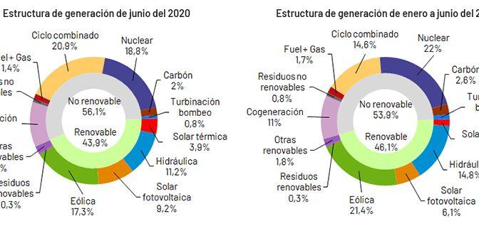 La demanda de energía eléctrica de España desciende un 8,5% en junio