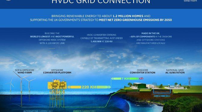 RWE elige un sistema de transmisión eléctrica de última generación para su central eólica marina de 1,4 GW Sofía