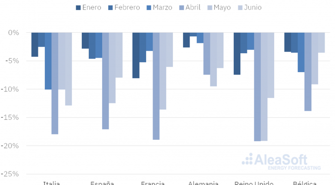Los precios del CO2 alcanzan su valor más alto desde agosto de 2019