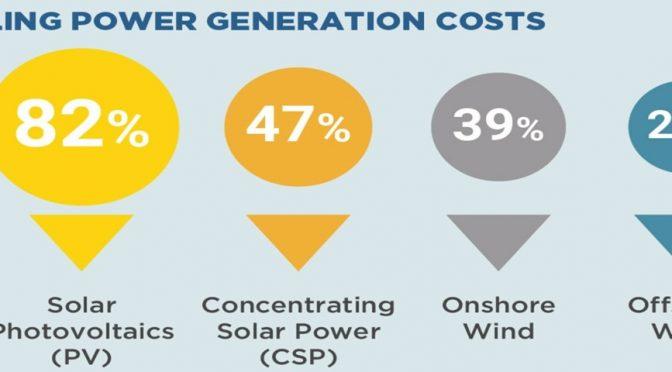 El coste de la energía termosolar cayó un 47% entre 2010 y 2019