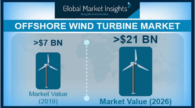 https://www.evwind.com/wp-content/uploads/2020/07/Offshore-Wind-Turbine-Market-to-witness-steady-growth-of-18-during-2020-2026-672x372.jpg