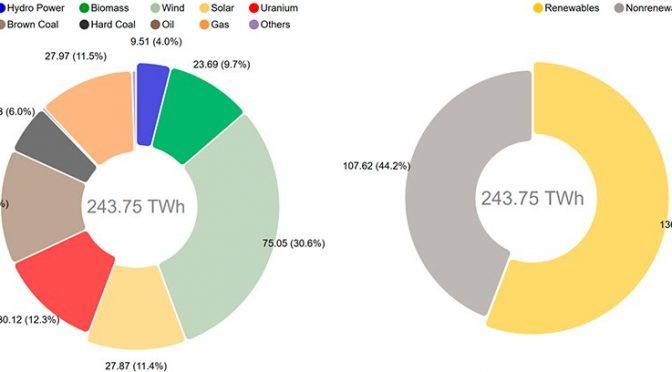 Energía eólica generó el 30,6% de la electricidad en Alemania
