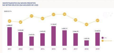 Cómo avanza la energía eólica en Brasil