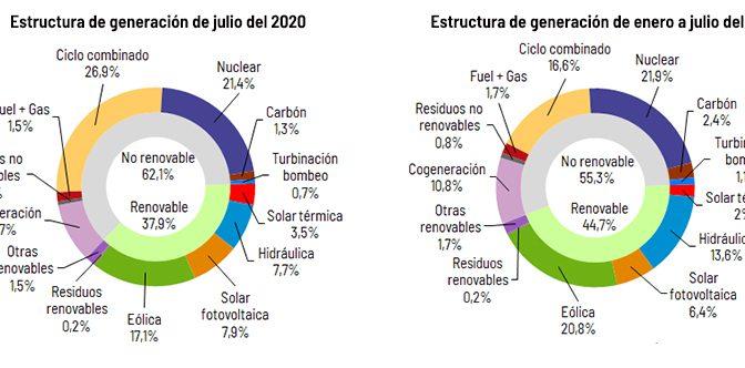 La generación eólica en julio alcanzó los 4.121 GWh con un 17,1% de la producción de España