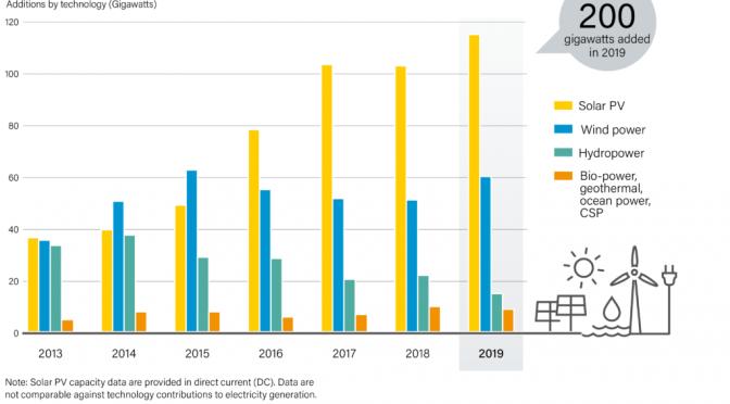 Las energías renovables son ahora la opción de menor coste en el sector energético