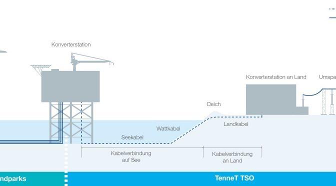 ACS se adjudica la súper plataforma convertidora de 900 MW de energía eólica del proyecto Borwin5