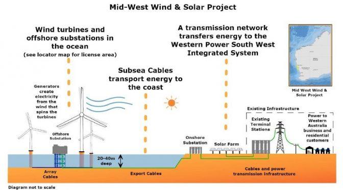 Eólica en Australia, parque eólico marino de 1.100 MW propuesto en W.A. por Pilot Energy