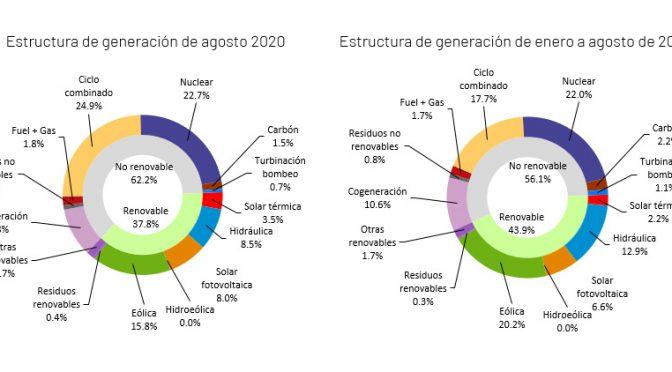La demanda de energía eléctrica de España desciende un 2,4 % en agosto