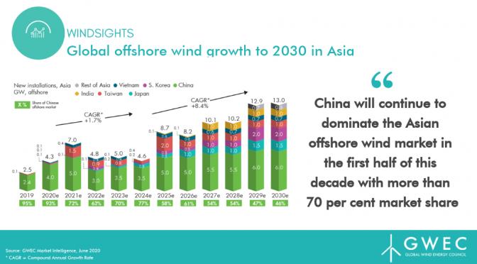 Asia Pacífico se convertirá en el mayor mercado de energía eólica marina para 2030