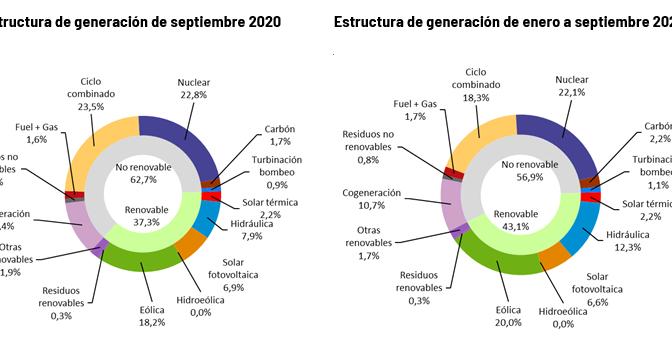 La generación de energía eólica, fotovoltaica y termosolar crece en los primeros nueve meses de 2020