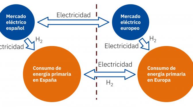 Toda la renovable cabrá porque el techo de la demanda no es el sistema eléctrico español