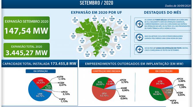 La energía eólica representó el 65% de la capacidad instalada en septiembre en Brasil