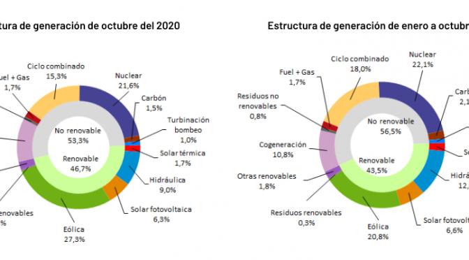 La energía eólica generó el 27,3% en octubre en españa