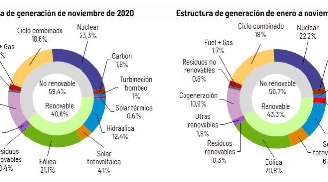 La energía eólica produjo el 21,1% de la electricidad en noviembre