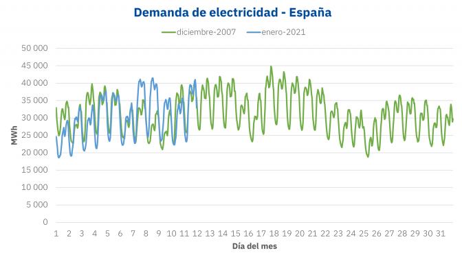Lo que ha cambiado desde el récord de demanda de electricidad en 2007