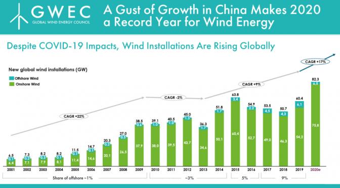 China convierte a 2020 en un año récord para la energía eólica