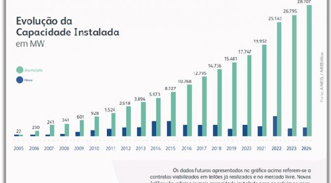 La energía eólica alcanza los 18 GW de capacidad instalada en Brasil