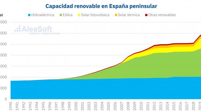 Capacidad renovable en España