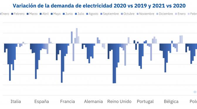 Financiación, regulación y oportunidades internacionales para las empresas renovables españolas