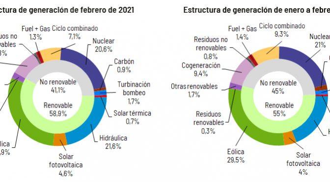 Cómo calcular y reducir el consumo energético en 2021