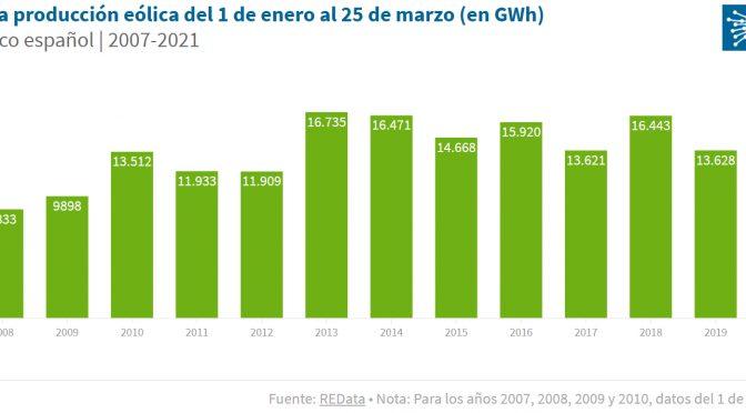 La eólica es la primera fuente de producción de España con un 28,4% en lo que llevamos de 2021