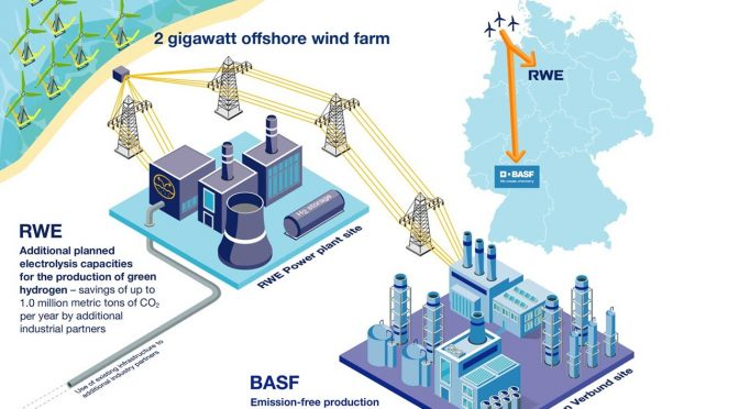 RWE y BASF planean un proyecto de energía eólica de 4.900 millones de dólares